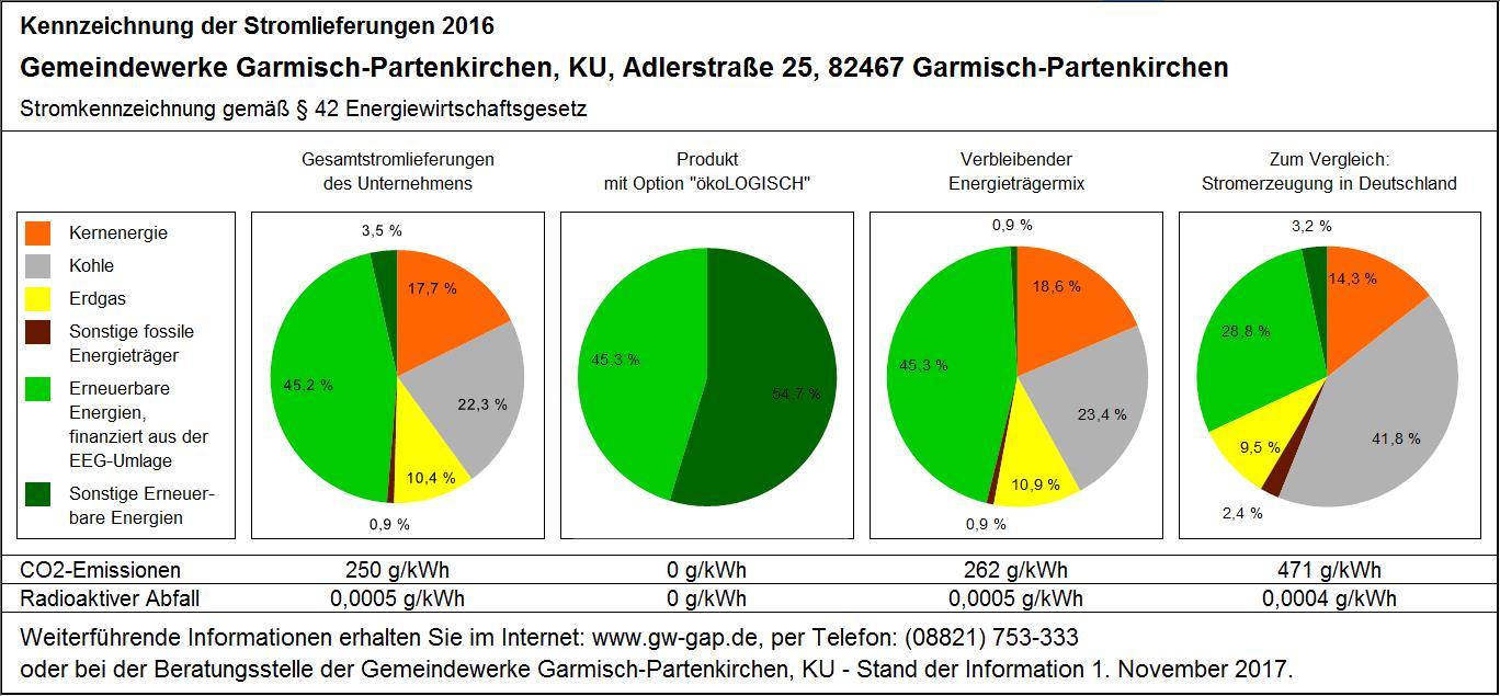 Vertrieb - Gemeindewerke Garmisch-Partenkirchen